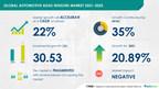 Automotive ADAS Sensors Market to grow by USD 30.53 billion during 2021-2025|Key Vendor Insights and Forecasts |Technavio