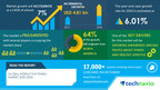 Global Interactive Fitness Market| COVID-19 Analysis, Drivers, Restraints, Opportunities and Threats | Technavio