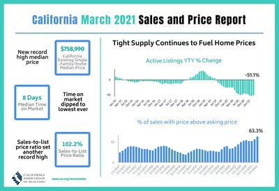 California median home price reaches new all-time high in March as nearly two-thirds of homes sell above asking price.