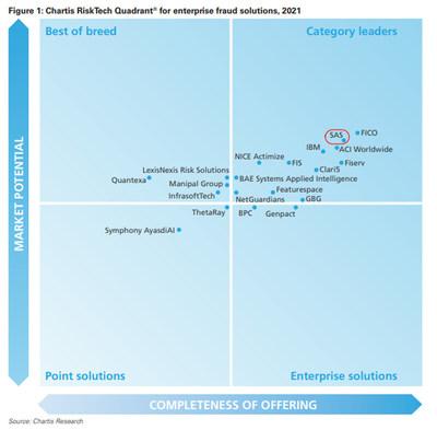 Chartis RiskTech Quadrant in enterprise fraud solutions-SAS named as a category leader.
