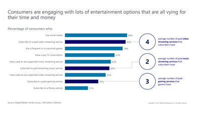 Consumers are engaging with lots of entertainment options that are all vying for their time and money, according to the 15th edition of Deloitte's Digital Media Trends survey.