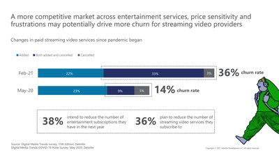 A more competitive market across entertainment services, price sensitivity and frustrations may potentially drive more churn for streaming video providers, according to the 15th edition of Deloitte's Digital Media Trends survey.
