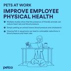 "Petco Urges Employers Not to Forget Fido in ""Return to Work"" Plans, Will Introduce a New Playbook and Toolkit to Help Employers Go Pet-Friendly"