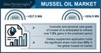 Mussel Oil Market value to hit $50 million by 2027, Says Global Market Insights Inc.