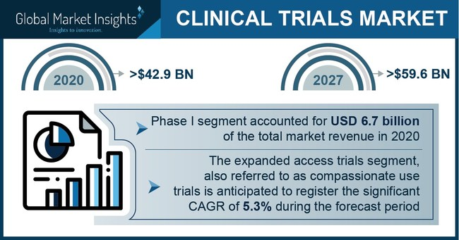 Major clinical trial market players include Laboratory Corporation of America Holdings, IQVIA, Pharmaceutical Product Development and PRA Health Science, PAREXEL International.