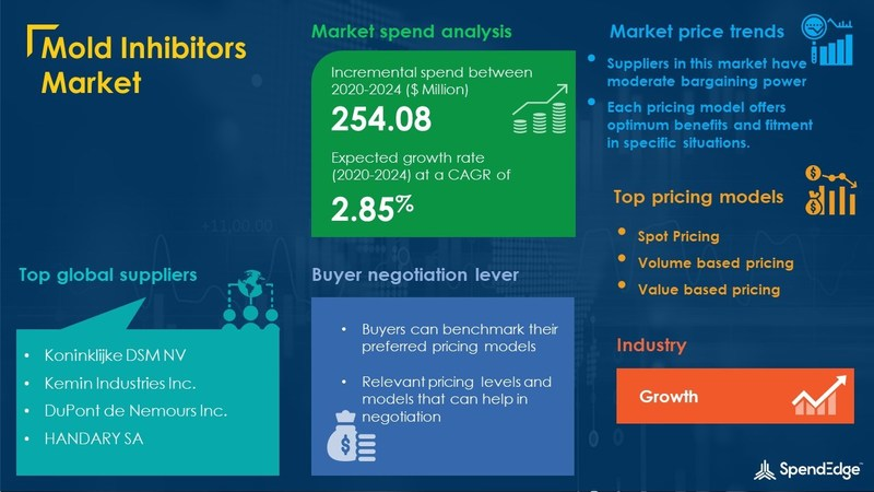Mold Inhibitors Market Procurement Report