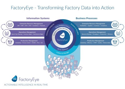 FactoryEye is an affordable Industry 4.0 solution for for mid-sized domestic manufacturers.  It transforms data into actionable intelligence and provides visibility from the shop floor to the top floor in real-time.