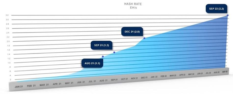Hashrate Chart