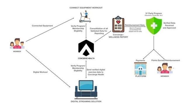 Concierge Health eHome Partner Ecosystem Solution