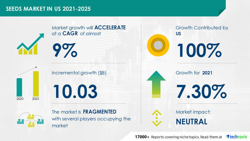 Technavio has announced its latest market research report Seeds Market in US by Product and Type - Forecast and Analysis 2021-2025