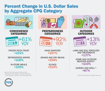 Percent Change in U.S. Dollar Sales by Aggregate CPG Category