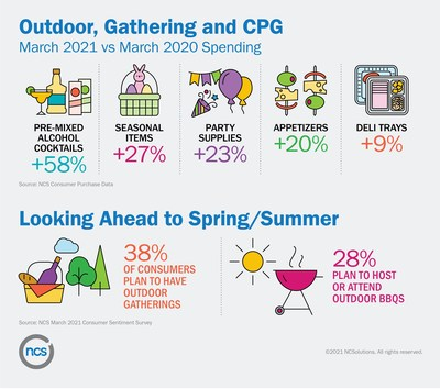 Outdoor, Gathering and CPG; Looking Ahead to Spring/Summer