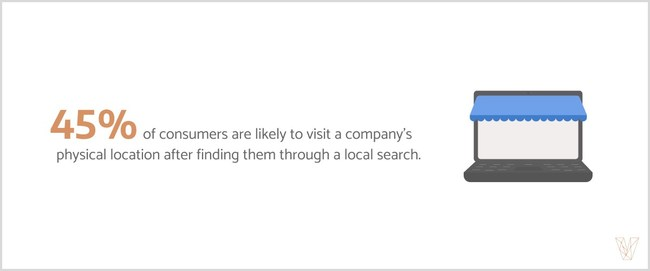 Consumers find a strong visual presence encouraging - 45% of consumers are likely to visit a company in-person after finding them through a local search.