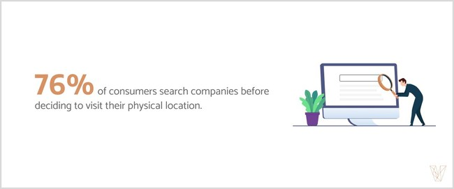 Visual Objects found that 76% of consumers search for a company's online presence before visiting a physical location.