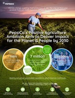 PepsiCo Announces 2030 Goal to Scale Regenerative Farming Practices Across 7 Million Acres, Equivalent to Entire Agricultural Footprint