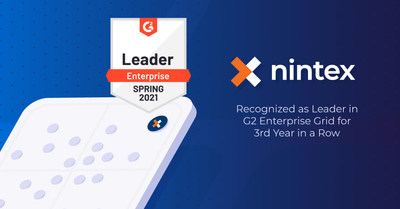 Nintex today announced that the powerful and easy-to-use capabilities of the Nintex Process Platform have once again achieved leader rankings in multiple G2 Grid® Reports including: Business Process Management (BPM), No-Code Development Platforms, and Rapid Application Development (RAD).
