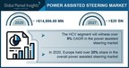 Power-Assisted Steering Market to Cross $20 Bn by 2027; Global...