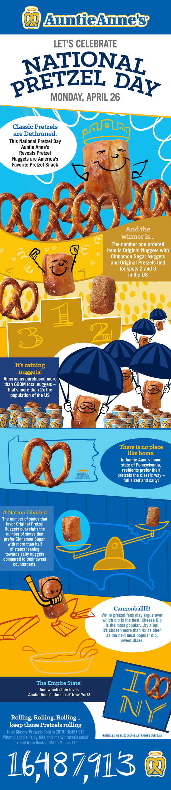 Auntie Anne's shares delicious data for National Pretzel Day