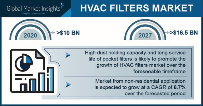 HVAC Filters Market size is set to surpass USD 16.5 billion by 2027; according to a new research report by Global Market Insights, Inc