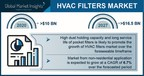 HVAC Filters Market Revenue to Cross $16.5 Bn by 2027; Global...