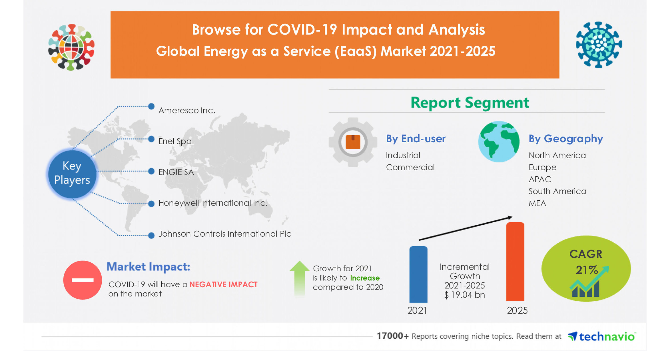 Energy Market as a Service (EaaS) will grow by $ 19.04 billion  Insight into key suppliers and forecasts