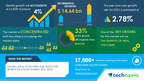 Meal Vouchers and Employee Benefit Solutions Market to grow by $ 14.64 bn in 2021 | Industry Analysis, Market Trends, Growth, Opportunities, and Forecast 2025 | 17000+ Technavio Reports