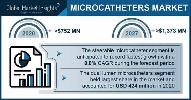 Major microcatheter market players include Terumo Medical Corporation, Stryker, Medtronic, Boston Scientific Corporation, Teleflex Inc., Penumbra Inc., and Merit Medical System.
