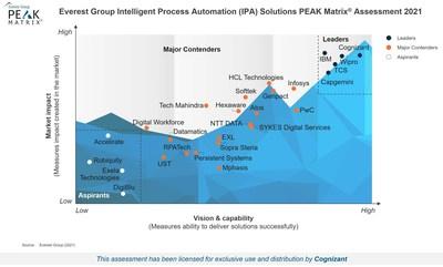 Everest Group IPA Solutions PEAK Matrix Assessment 2021