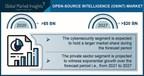 Open Source Intelligence (OSINT) Market to Cross $20 Bn by 2027;...