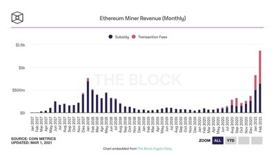 Ethereum Miner Revenue (Monthly) (CNW Group/DeFi Technologies, Inc.)