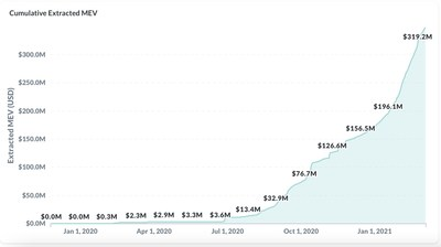 Cumulative Extracted MEV (CNW Group/DeFi Technologies, Inc.)
