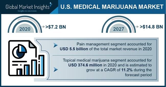 Major U.S. medical marijuana market players include Canopy Growth, Aurora Cannabis, Inc., Medical Marijuana, Inc., GW Pharmaceuticals, Tilray, Emerald Health Therapeutics, and United Cannabis