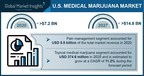 Medical Marijuana Market in the U.S. to Cross USD 14.8 Bn by...