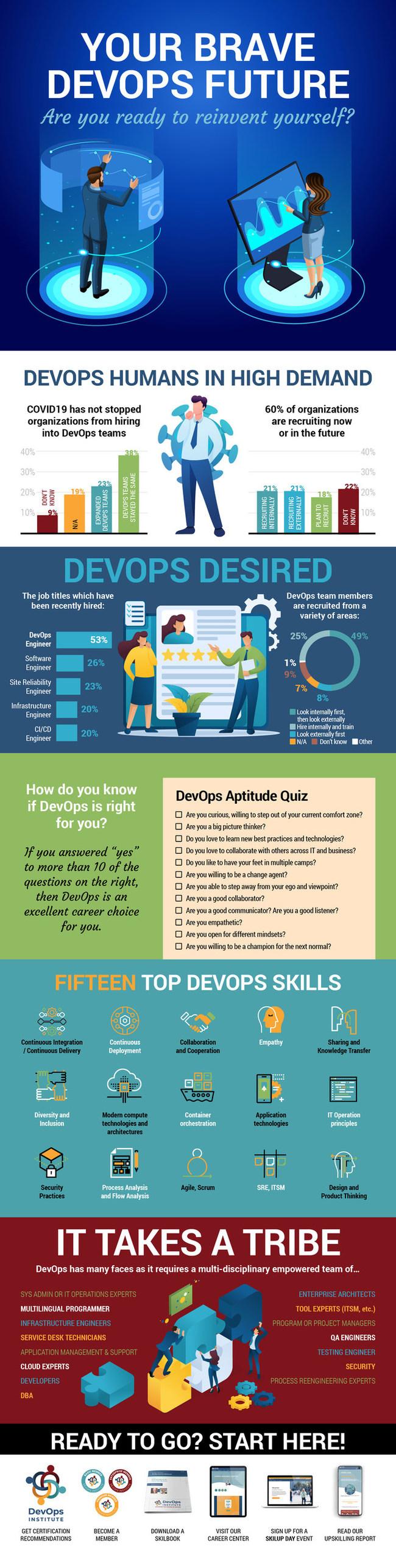 Infographic Source: DevOps Institute, 'Upskilling 2021: Enterprise DevOps Skills Report'. Learn more at https://devopsinstitute.com/.