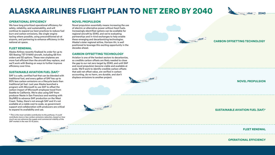 Alaska's roadmap to 2040 includes five focus areas to decarbonize air travel by 2040 - fleet renewal, operational efficiency, sustainable aviation fuel, novel propulsion and high-quality carbon offsetting technology.