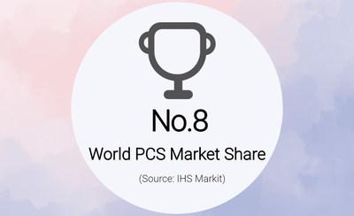 KEHUA em 8º lugar em participação de mercado mundial de PCS (PRNewsfoto/Kehua Data Co., Ltd.)