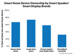 Parks Associates: 60% of Smart Speaker Owners and/or Smart Display Owners Own at Least One Smart Home Device