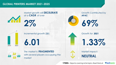 Technavio has announced its latest market research report titled Printers Market by Type, Technology, and Geography - Forecast and Analysis 2021-2025