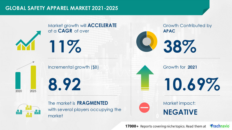 Technavio has announced its latest market research report titled Safety Apparel Market by Application and Geography - Forecast and Analysis 2021-2025