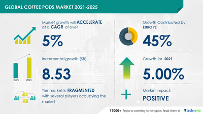 Technavio has announced its latest market research report titled Coffee Pods Market by Product and Geography - Forecast and Analysis 2021-2025