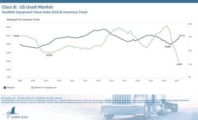 Class 8: US Used Market, Sandhills Equipment Value Index (EVI) & Inventory Trend