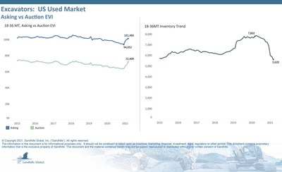 Excavators: US Used Market, Asking vs. Auction EVI