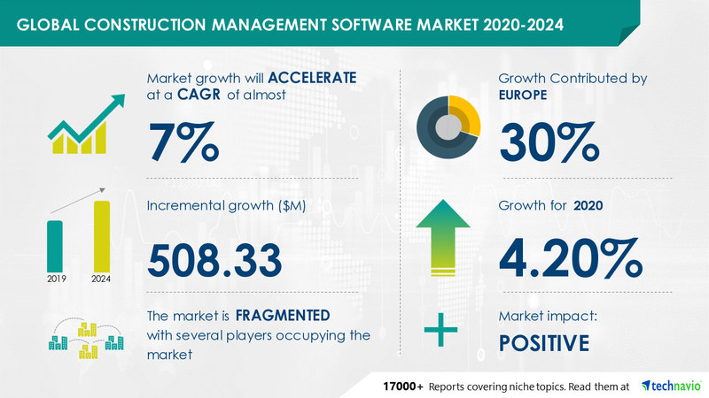 Technavio announced its latest market research report titled Construction Management Software Market by Deployment, End-users, and Geography - Forecast and Analysis 2020-2024