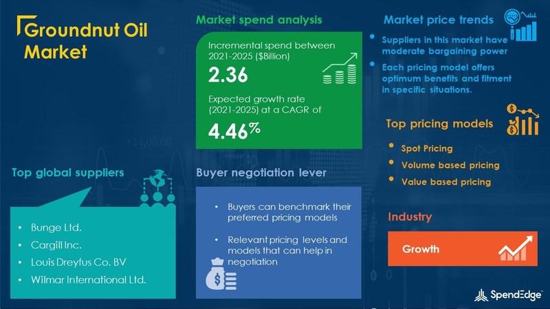 Groundnut Oil Market Procurement Research Report