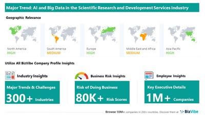 Snapshot of key trend impacting BizVibe's scientific research and development services industry group.