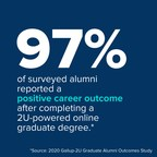 2U, Inc. and Gallup Release New Report on Outcomes of Online Graduate Program Alumni