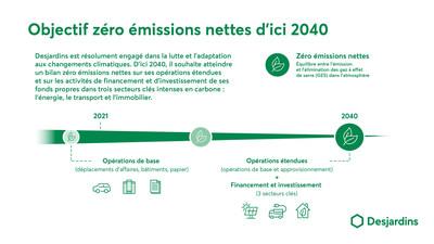 Objectif zéro émissions nettes d'ici 2040 (Groupe CNW/Mouvement Desjardins)