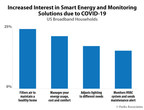 Parks Associates: Only 26% of US broadband Households Report High ...