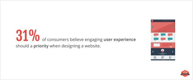 Top Design Firms finds that 31% of consumers believe user experience should be top priority for businesses redesigning their websites.