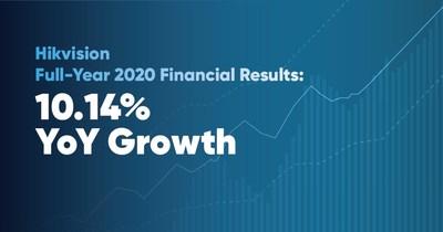 Resultados financeiros da Hikvision do ano de 2020 (PRNewsfoto/Hikvision Digital Technology)